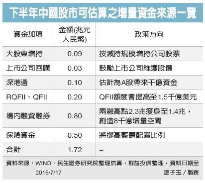 【政策挺 陸股迎資金活水】