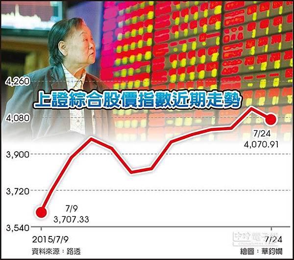 救市奏效 A股撿回8.8兆人民幣