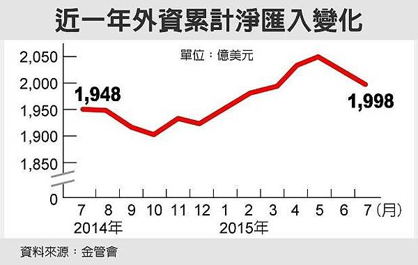 外資領股息走人 連兩個月淨匯出/曾主委表示將檢討除權息日股價下調