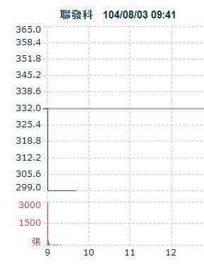 聯發科領跌 台股早盤跌逾170點