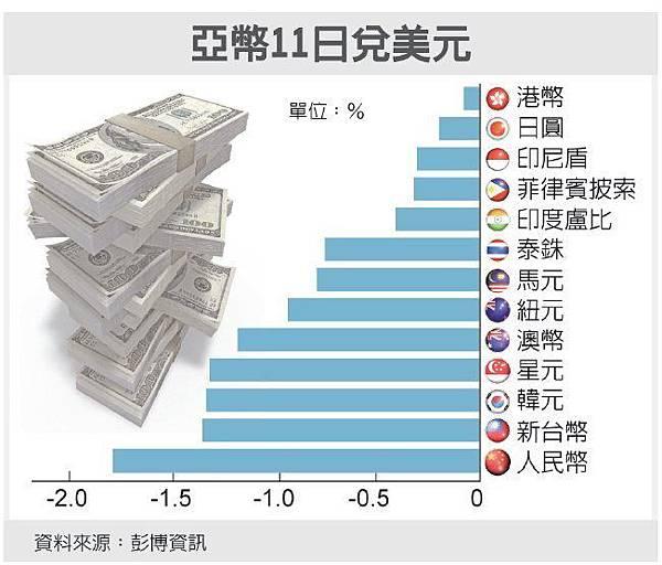 人民幣突貶 黃金股漲、航空倒/人民幣重新定價 一次重貶1.86%_02
