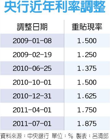 超級法說周登場 金融股增溫/央行拚保GDP2!降息列選項_02