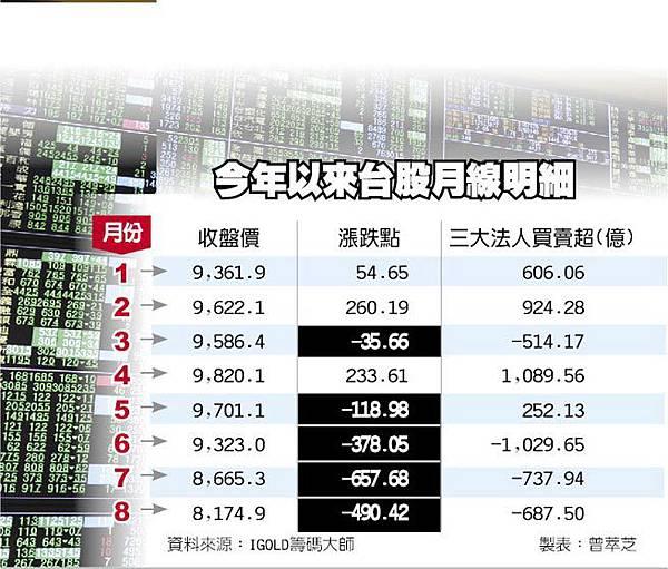 台股月線連4黑 9月難樂觀