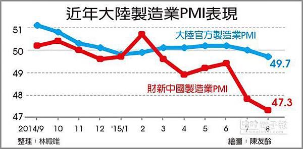 陸製造業PMI 49.7 跌破榮枯線