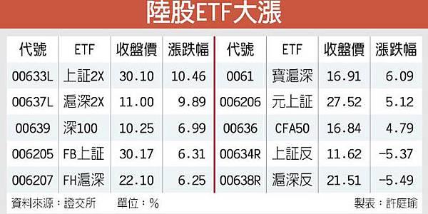 救市決心 不容質疑 陸股續強 ETF飆漲