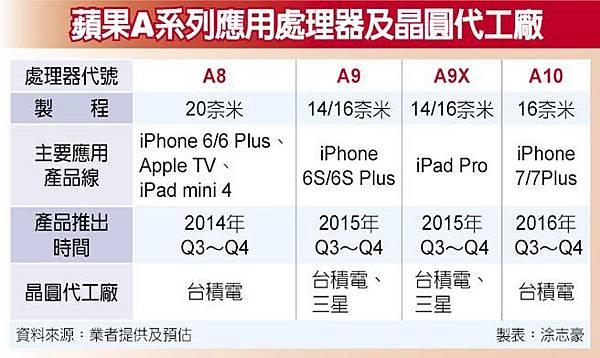 蘋果A10訂單 台積電全包