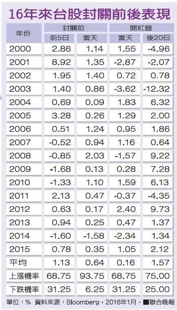 過去16年春節後開紅盤1個月 漲聲逾六成