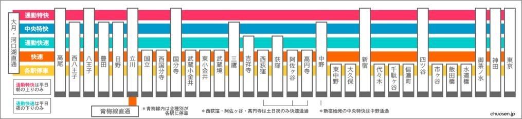 JR中央線快速