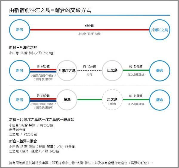 小田急江之島路線