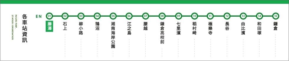 江之電各站路線圖
