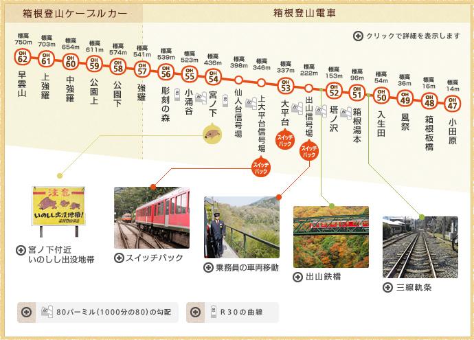 箱根登山電車路線圖