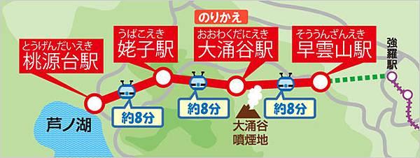 箱根空中纜車路線