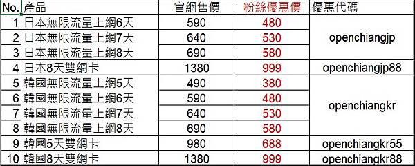 飛買家優惠代碼表10803