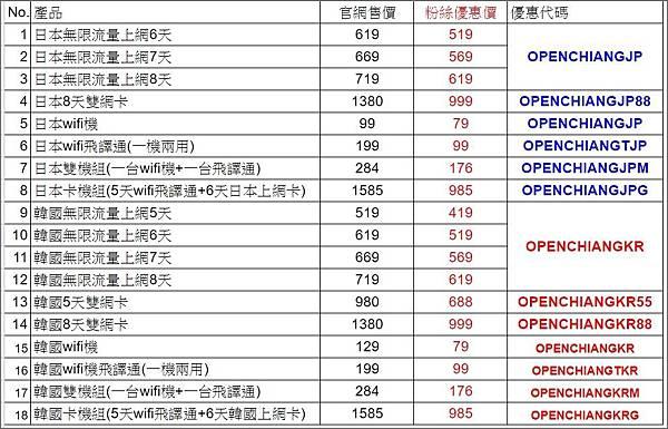 飛買家產品代碼表1080401