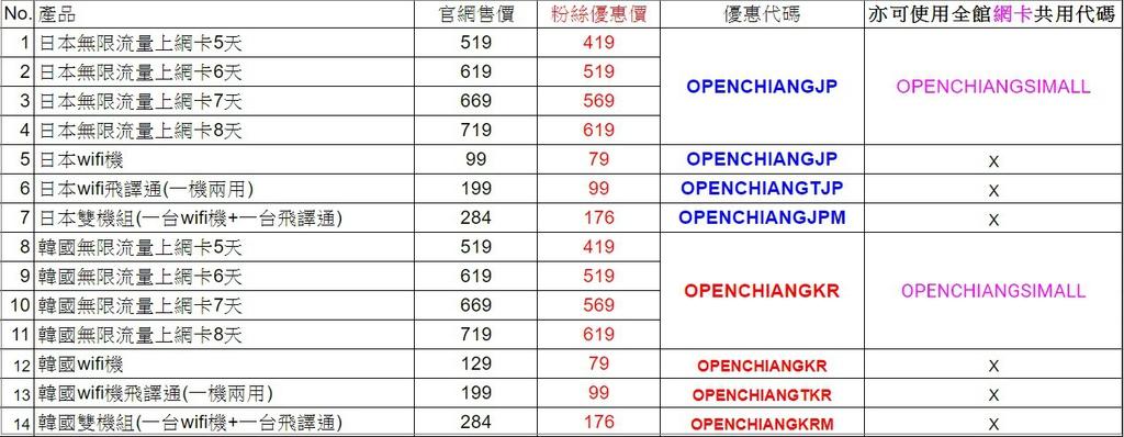 飛買家日韓產品代碼表1081009最新
