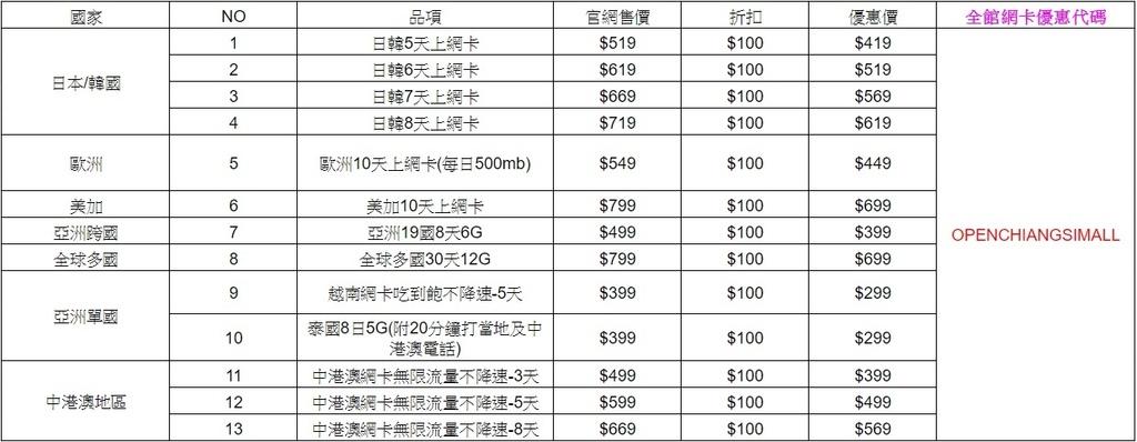 飛買家全館網卡適用代碼表1081009