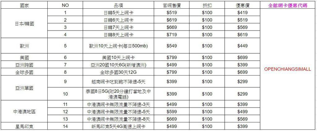 飛買家全館網卡適用代碼表1090301.jpg