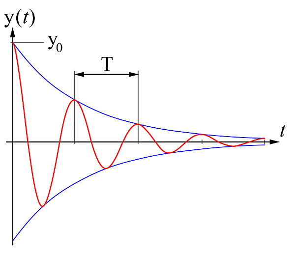 Damped_oscillation_graph