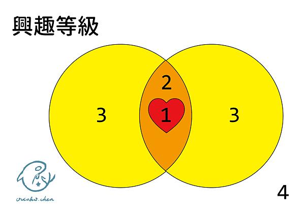 理想伴侶系列-4-興趣等級.png