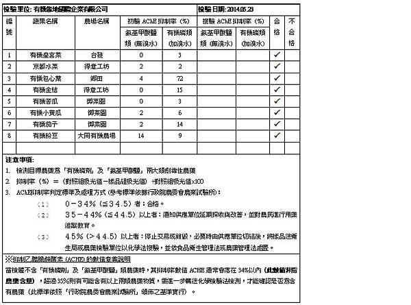 2014.05.23 蔬果檢測報告 doc.bmp