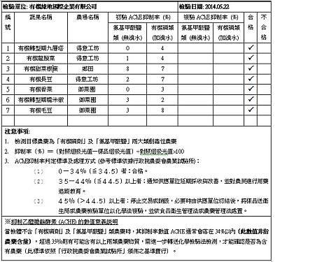 2014.05.22 蔬果檢測報告.bmp