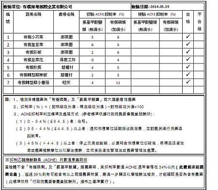 2014.05.19 蔬果檢測報告.bmp