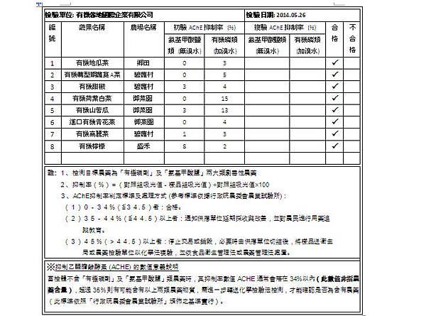 2014.05.26 蔬果檢測報告 doc
