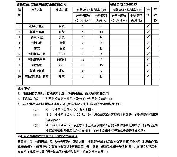 蔬果檢驗 2014-06-05