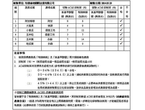 蔬果檢驗 2014-05-29