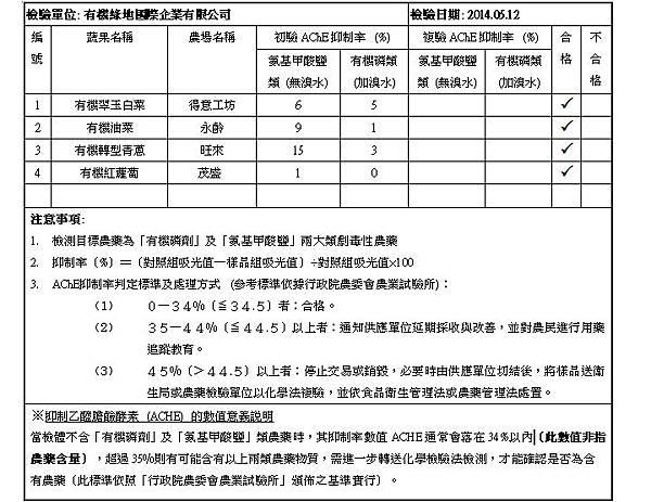 2014.05.12 蔬果檢測報告 doc