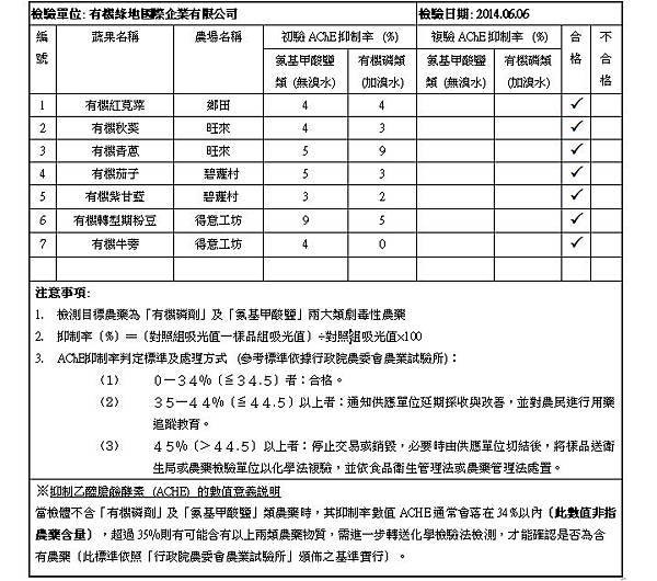 2014.06.06 蔬果檢測報告 doc