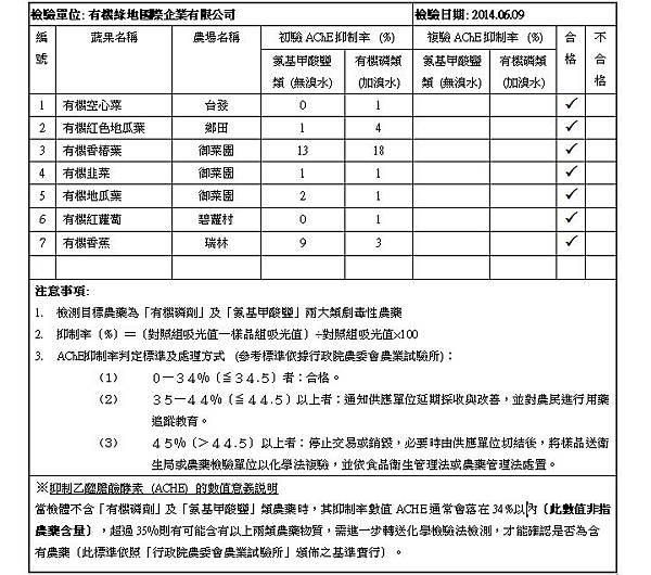 2014.06.09 蔬果檢測報告 doc