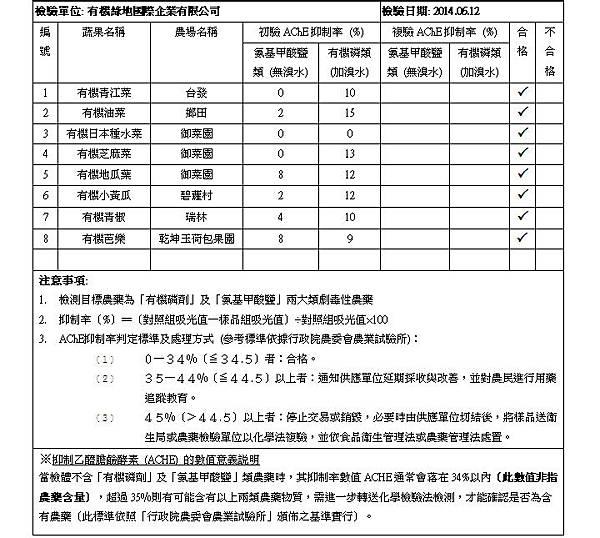 2014.06.12  蔬果檢測報告 doc