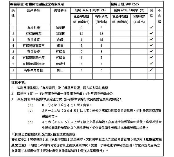 2014.06.19 蔬果檢測報告 doc