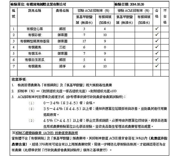 2014.06.20 蔬果檢測報告 doc