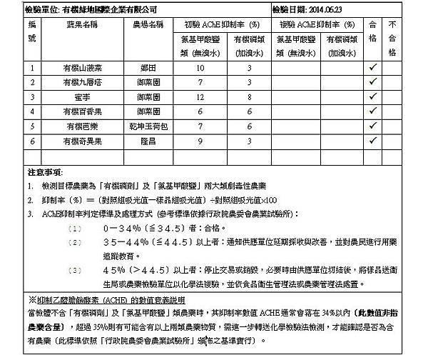 蔬果檢測報告 2014.06.23 doc