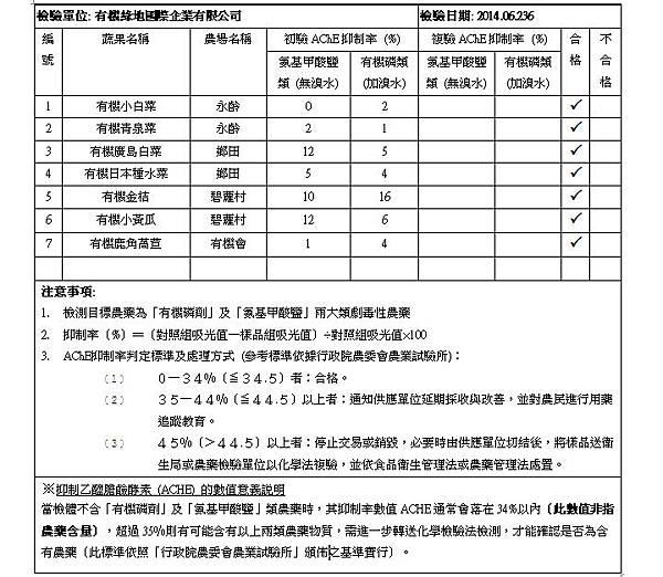 蔬果檢測報告 2014.06.26 doc