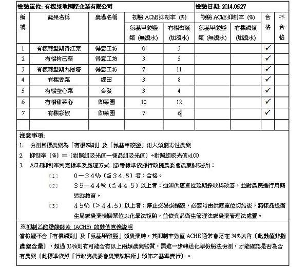 蔬果檢測報告 2014.06.27 doc