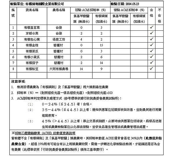 2014.05.23 蔬果檢測報告 doc