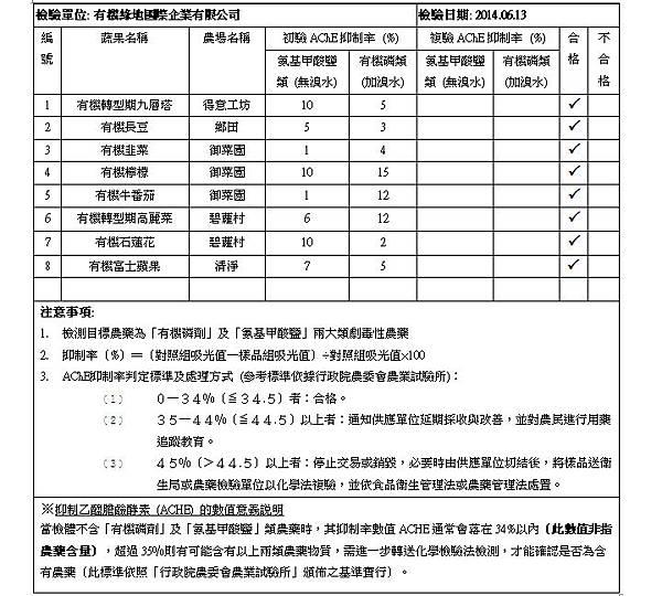 2014.06.13 蔬果檢測報告 doc