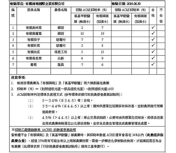 蔬果檢測報告 2014.06.30 doc