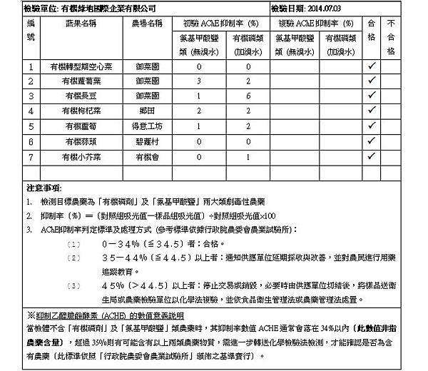 蔬果檢測報告 2014.07.03 doc