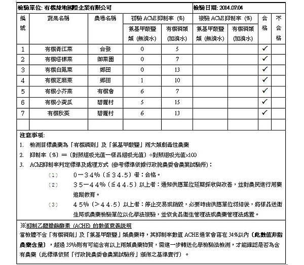 蔬果檢測報告 2014.07.04 doc
