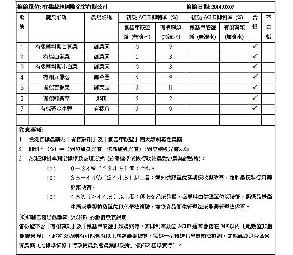蔬果檢測報告 2014.07.07 doc