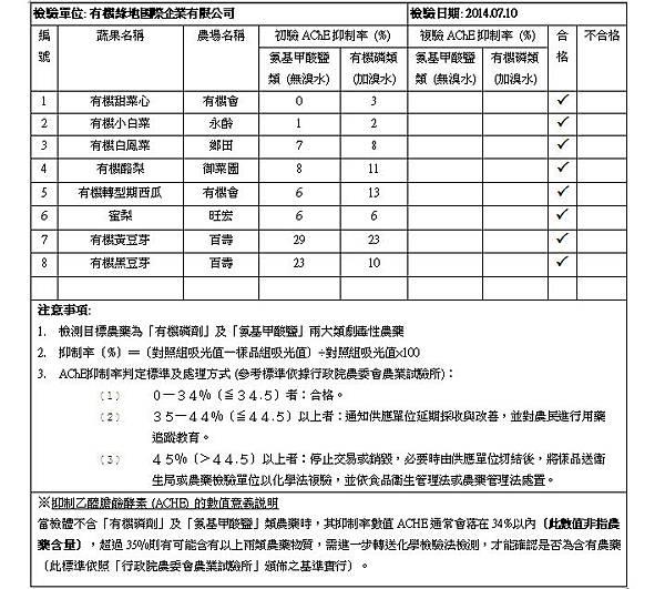 蔬果檢測報告 2014.07.10 doc