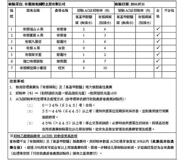 蔬果檢測報告 2014.07.11 doc