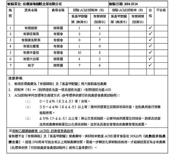蔬果檢測報告 2014.07.14 doc
