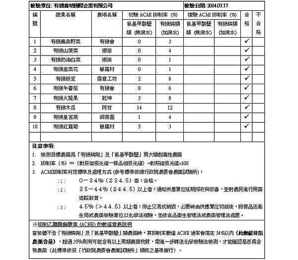 蔬果檢測報告 2014.07.17 doc
