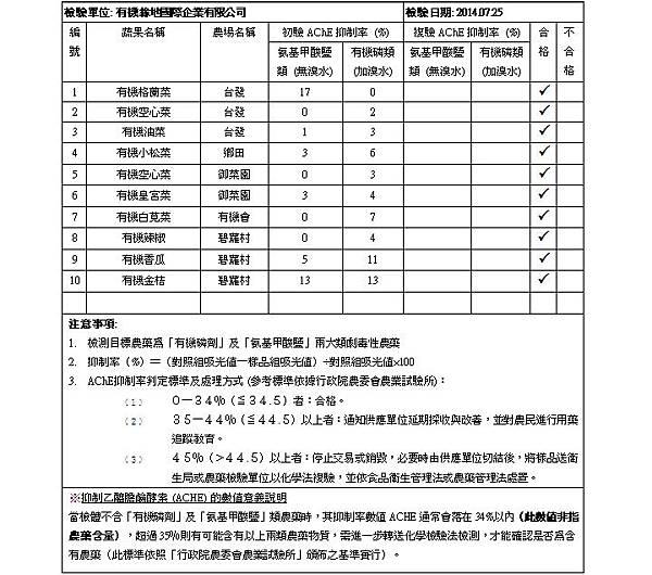 蔬果檢測報告 2014.07.25 doc