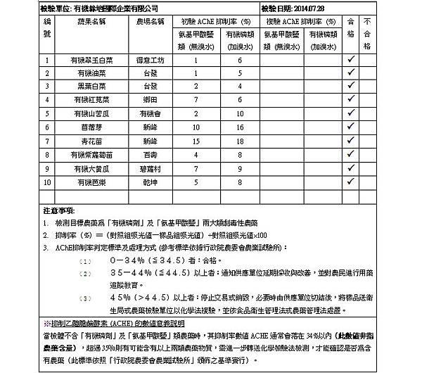 蔬果檢測報告 2014.07.28 doc